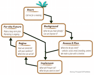 Flowchart for planning and implementing your online presence, linked to enlarged version
