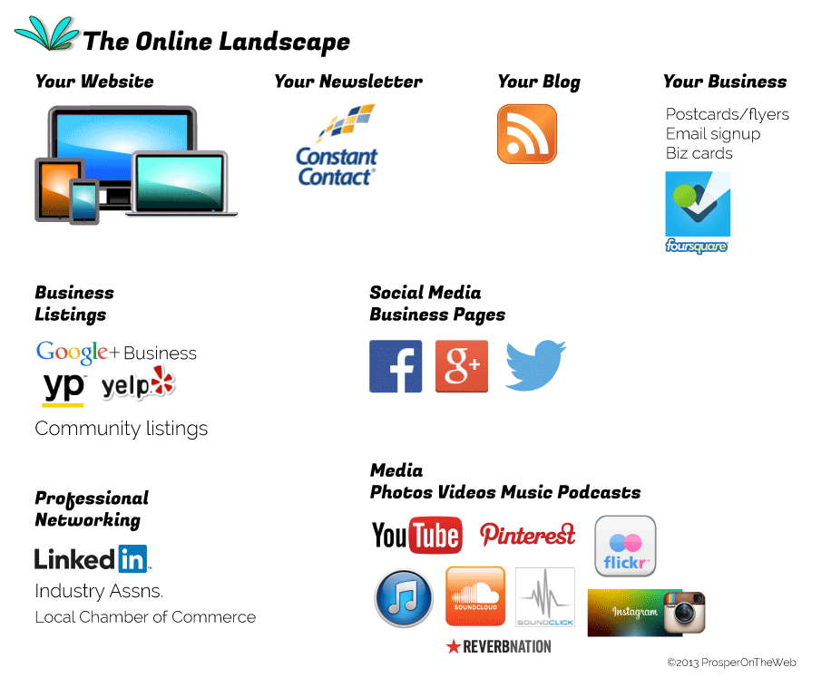 The Online Landscape, an infographic showing various web services a business might consider when planning their online strategy.